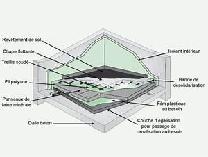 Isolant Sous Chape : revetement de sol isolant phonique cool buda frank ~ Melissatoandfro.com Idées de Décoration