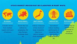 Infographic: What is a Stock Market Index?