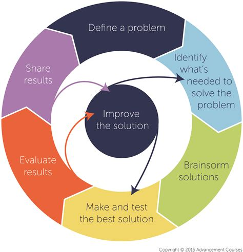 engineering design process the engineering design process the 4 key steps to stem