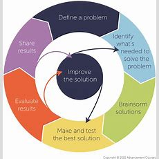 The Engineering Design Process The 4 Key Steps To Stem Teaching And Learning  Advancement Courses