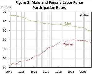 THE WHITE HOUSE: This Is Why The Labour Force ...