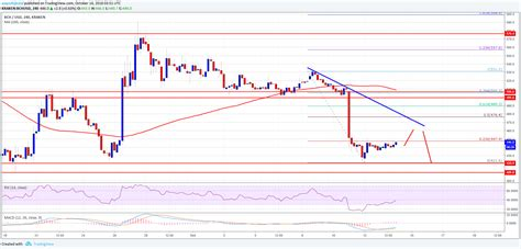 Compute the market price of bitcoin in indian rupee using our free calculator. Bitcoin Cash Price Weekly Analysis: BCH/USD Sell on Rallies Near $470   NewsBTC
