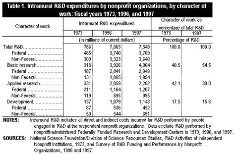 nonprofit sector s r d grows over past quarter century
