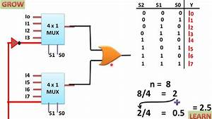 Implementation Of 8x1 Mux Using 4x1 Mux   U0939 U093f U0928 U094d U0926 U0940    Learn And Grow