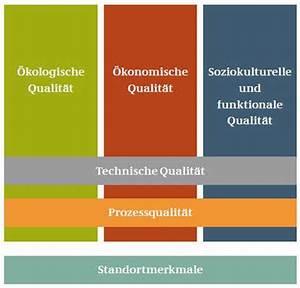 Leitfaden Nachhaltiges Bauen : konzept plus energie haus ~ Frokenaadalensverden.com Haus und Dekorationen