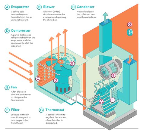 Home Air Conditioning Diagram by Central Heating Budget Heating Cooling Plumbing