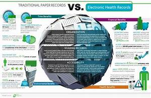 Benefits that Electronic Health Records Bring to a ...