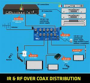 Resi-linx Rldm1102m Single Input Ir Dvbt Modulator Sd Digital Resilinx