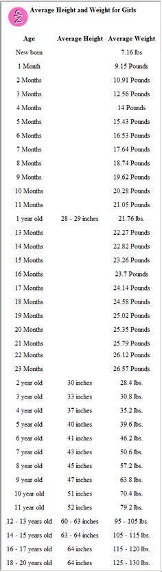 printable height weight chart  girls jillian    months   schedule  weight