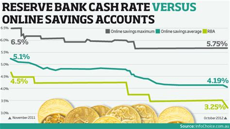 Online Savings Accounts Reaping Rewards. University Of San Diego Online. Nursing Programs In Michigan. Top 10 Plastic Surgeons In Nyc. Electrical Engineering Headhunters. Natures Balance Cat Food A C Repair Austin Tx. International Freight Rates Mazda Cx 7 Mpg. Linux Server Administration Laptop The Best. Couts Heating And Cooling Kansas City Movers