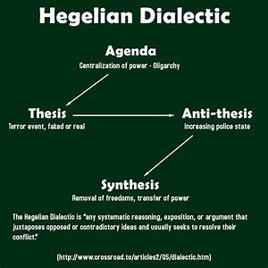Dialectical Examples Of Quotes  Quotesgram