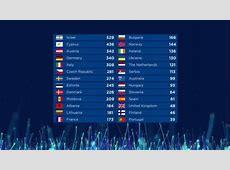 Eurovisión 2018 Resultados y clasificación final