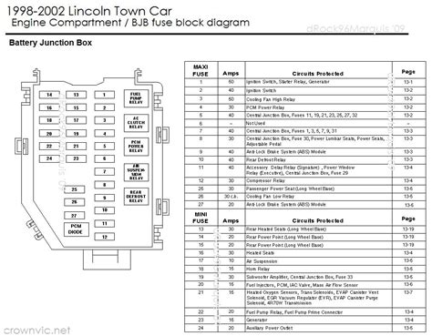 2005 Lincoln Town Car Fuse Box Diagram by Carfusebox Lincoln Town Car Engine Fuse Box Diagram