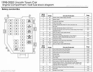2003 Lincoln Town Car Fuse Diagram 24767 Getacd Es