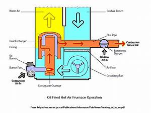 Waste Oil Burning Furnace Conversion