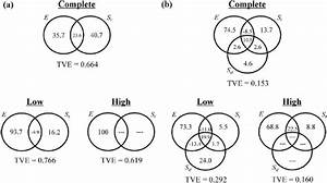 Venn Diagrams Showing Contribution Of Fractions To Explain