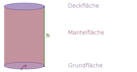 zylinder oberflaeche und volumen berechnen