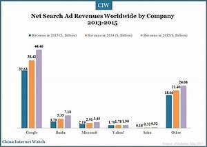 Baidu, Sogou among World's Top 5 Biggest Search Engines ...