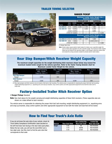 ford ranger towing guide specifications capabilities