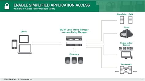 F5 GOV Round Table - Securing Application Access
