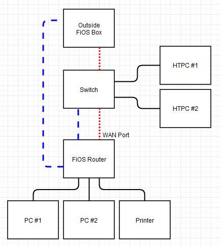 verizon fios setup diagram somurichcom