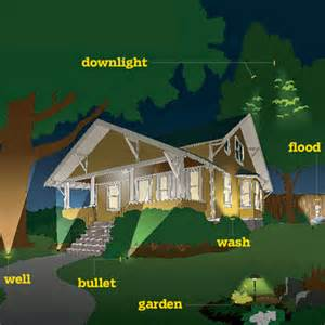 how to map out your plan all about landscape lighting this house