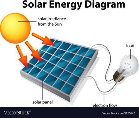 solar energy diagram royalty free vector