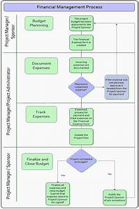 Financial Management Process