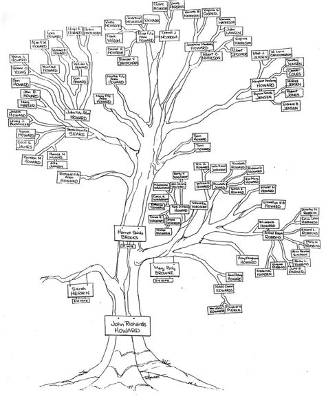 The Gallery For > Family Tree Drawing