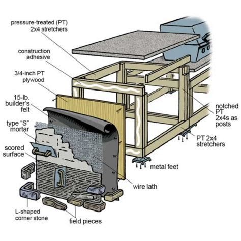 outdoor kitchen plans turn  backyard