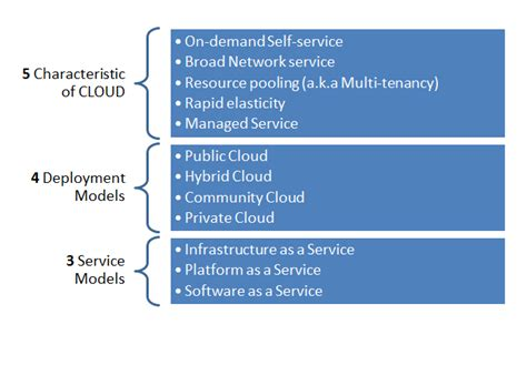 cloud definition what s the widely accepted definition of cloud computing