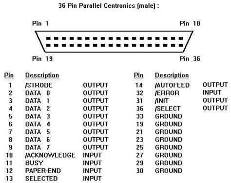 Cis Exploring Serial Parallel Port Data Transfers