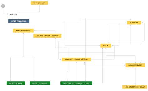 jira  asset management workflow setup atlassian blog