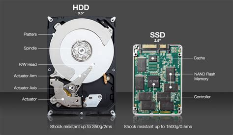 Types Of Ssds And Which Ones To Buy