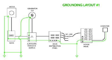 Ditek Surge Protection Grounding
