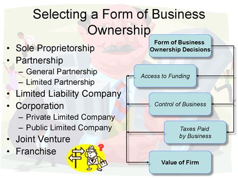 Organization Business by Business Organization Forms Of Business Ownership