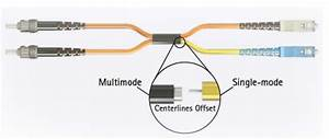 Why Need Mode Conditioning Patch Cable For 1000base Lh