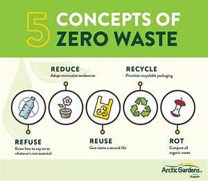 Zero Waste Lifestyle   A Beginner U0026 39 S Guide