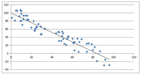 gmat integrated reasoning correlation  trend lines