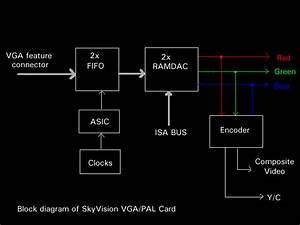 Skyvision Box