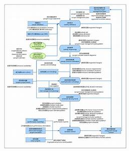 simple pert work diagram ex les in chart simple free With project management manual template