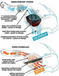 Banks Ram-air Intake System For 2011-2012 Gmc  Chevy 6 6l Duramax Lml 42220