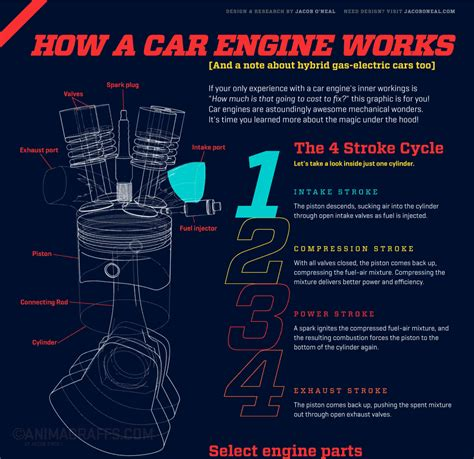 books about cars and how they work 2003 dodge ram van 1500 auto manual animated infographic of how a car engine works
