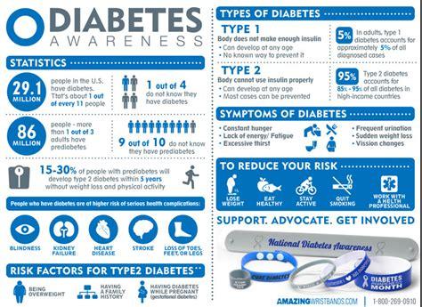 diabetes month observance   november