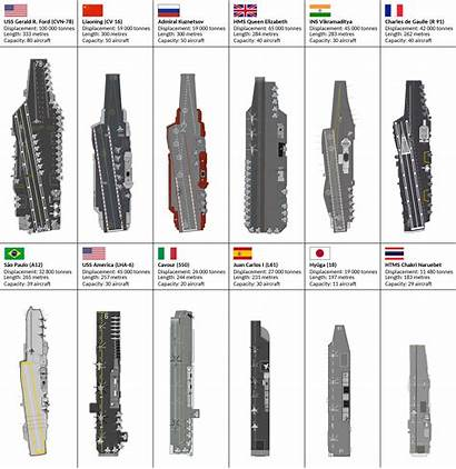 Aircraft Carriers Navy Chart Wikipedia