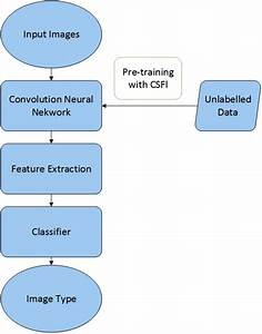 Csfl  A Novel Unsupervised Convolution Neural Network Approach For Visual Pattern Classification