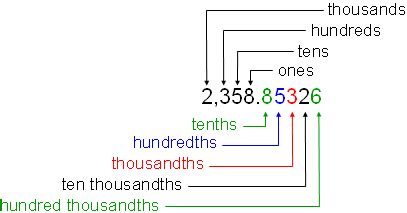 thirty five thousandths in decimal form lesson plan of decimal fractions std 5th pune board