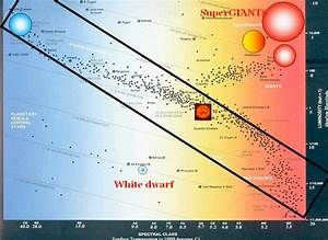 Hr Diagram  A Major Step Towards Understanding Stars