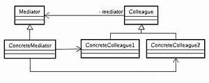 Design Pattern: Mediator 模式   学步园