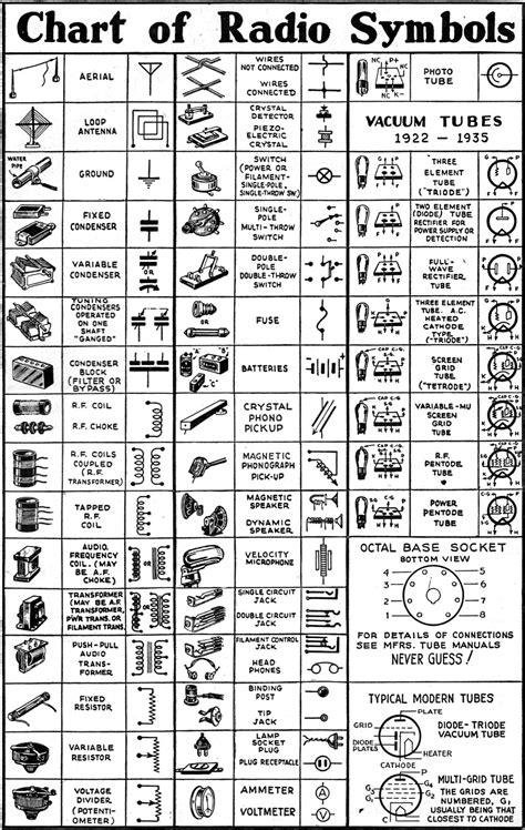 Chart Radio Symbols December Craft Cafe